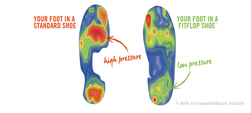 FitFlop Wobbleboard Technology