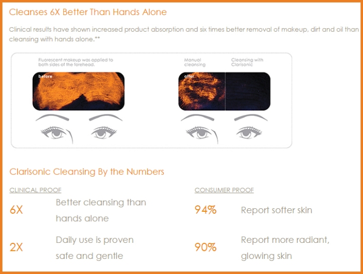 Statistics for the use of Clarisonic Mia 2