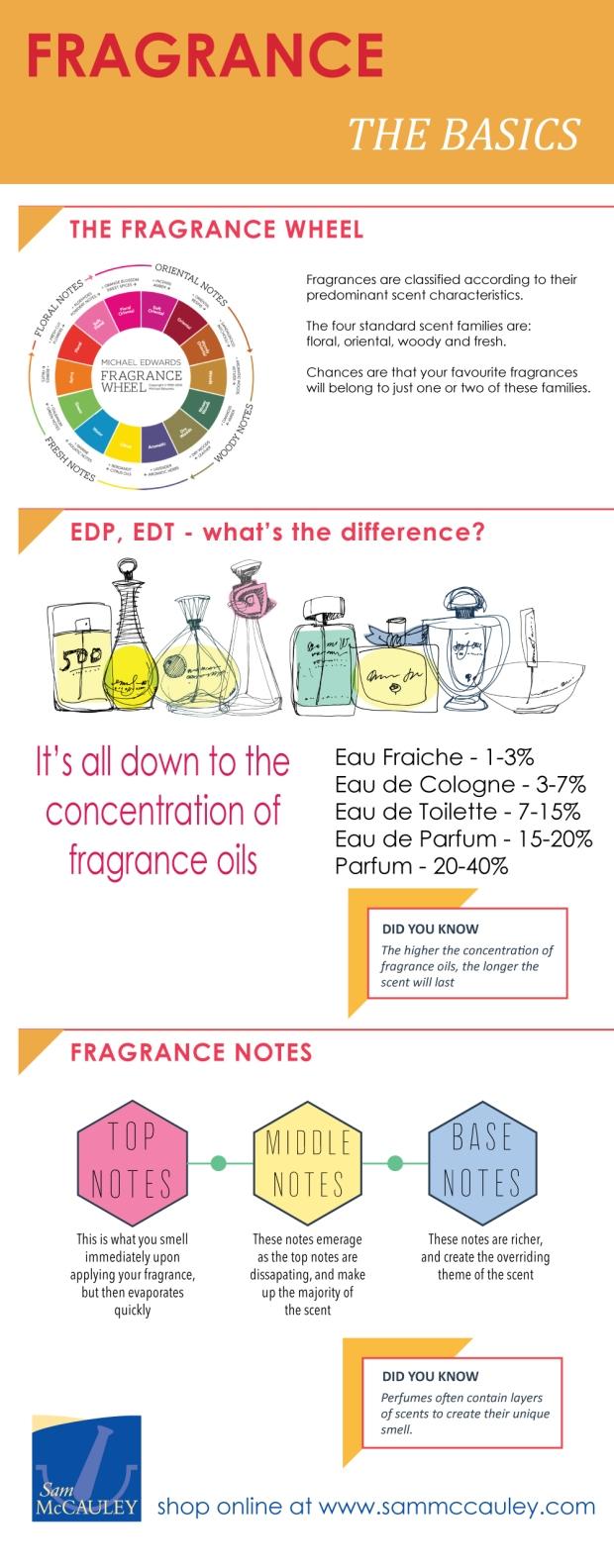 Fragrance - The Basics Infographic